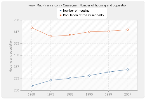 Cassagne : Number of housing and population