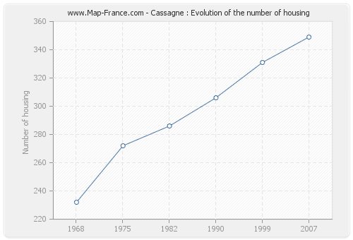 Cassagne : Evolution of the number of housing