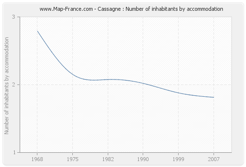 Cassagne : Number of inhabitants by accommodation