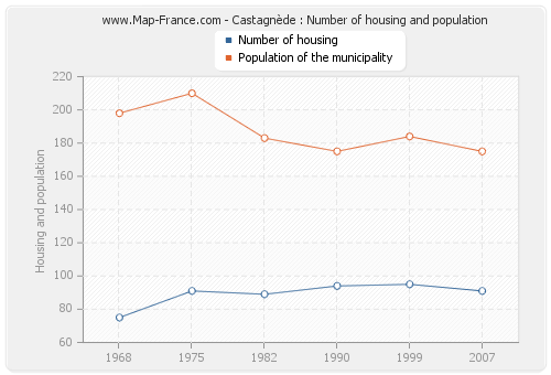 Castagnède : Number of housing and population