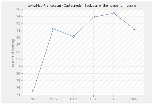 Castagnède : Evolution of the number of housing