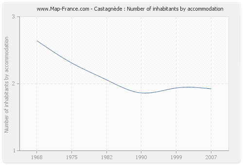 Castagnède : Number of inhabitants by accommodation