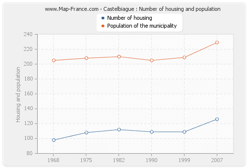 Castelbiague : Number of housing and population