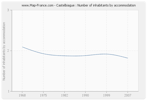 Castelbiague : Number of inhabitants by accommodation