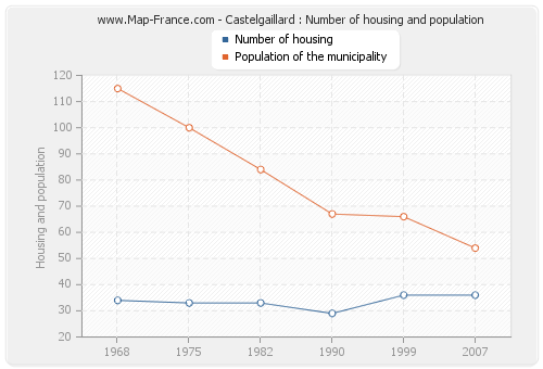 Castelgaillard : Number of housing and population