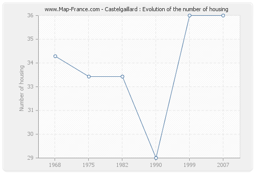 Castelgaillard : Evolution of the number of housing