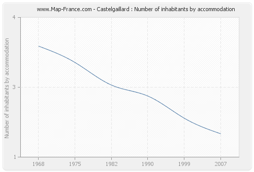 Castelgaillard : Number of inhabitants by accommodation