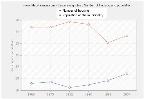 Castéra-Vignoles : Number of housing and population