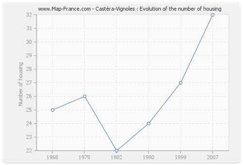 Castéra-Vignoles : Evolution of the number of housing