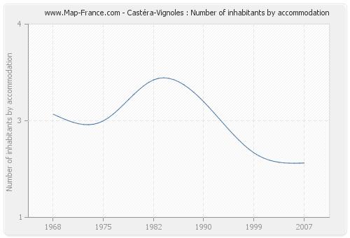 Castéra-Vignoles : Number of inhabitants by accommodation