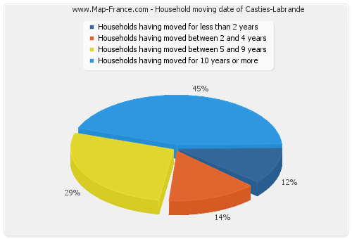 Household moving date of Casties-Labrande