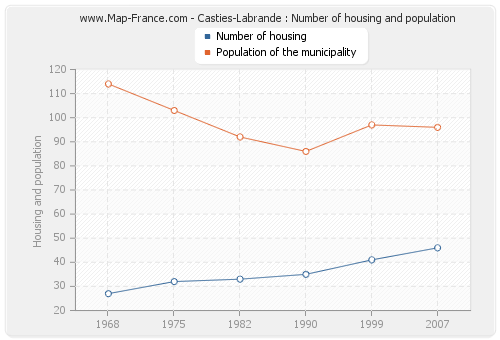 Casties-Labrande : Number of housing and population