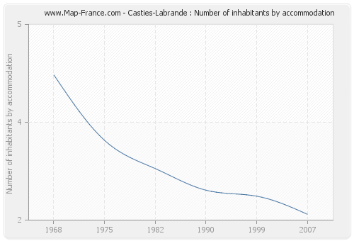 Casties-Labrande : Number of inhabitants by accommodation