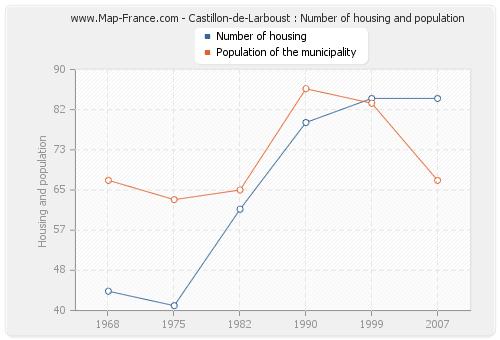 Castillon-de-Larboust : Number of housing and population