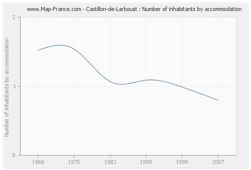 Castillon-de-Larboust : Number of inhabitants by accommodation