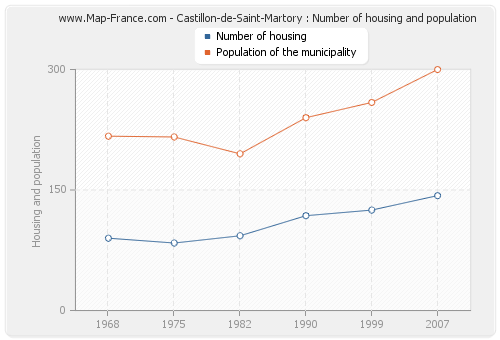 Castillon-de-Saint-Martory : Number of housing and population