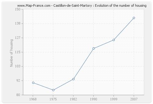 Castillon-de-Saint-Martory : Evolution of the number of housing