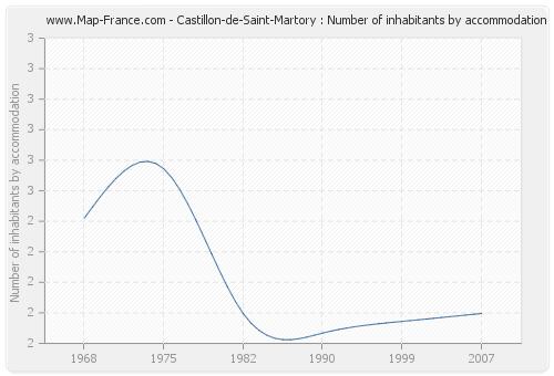 Castillon-de-Saint-Martory : Number of inhabitants by accommodation