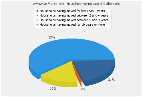 Household moving date of Cathervielle