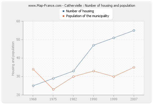 Cathervielle : Number of housing and population