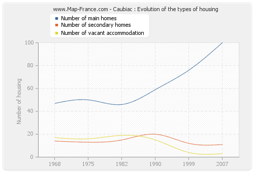 Caubiac : Evolution of the types of housing