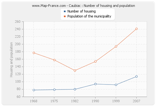 Caubiac : Number of housing and population