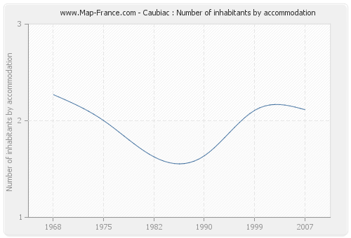 Caubiac : Number of inhabitants by accommodation
