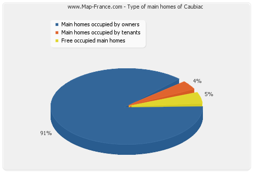Type of main homes of Caubiac