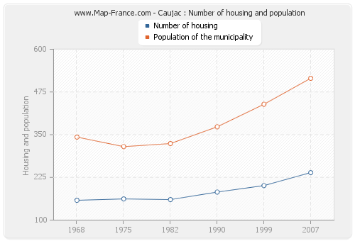 Caujac : Number of housing and population