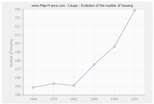 Caujac : Evolution of the number of housing