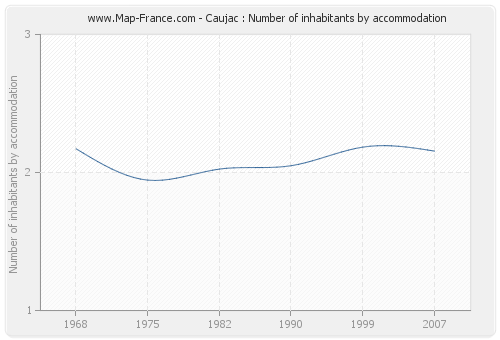Caujac : Number of inhabitants by accommodation