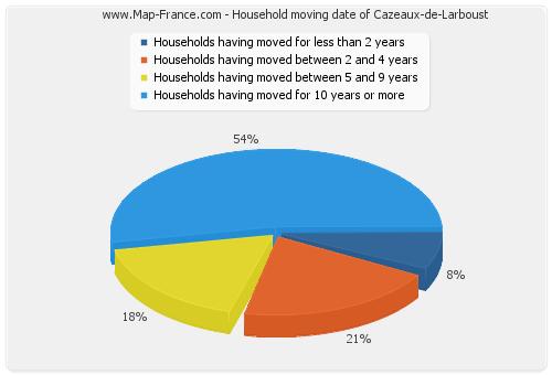 Household moving date of Cazeaux-de-Larboust