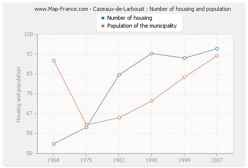 Cazeaux-de-Larboust : Number of housing and population