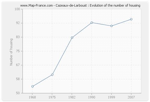 Cazeaux-de-Larboust : Evolution of the number of housing