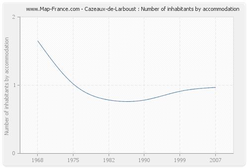 Cazeaux-de-Larboust : Number of inhabitants by accommodation