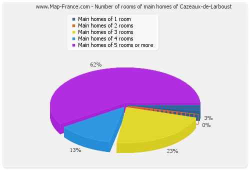 Number of rooms of main homes of Cazeaux-de-Larboust