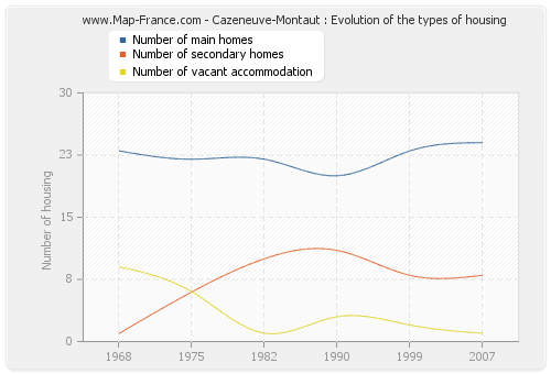 Cazeneuve-Montaut : Evolution of the types of housing