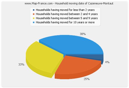 Household moving date of Cazeneuve-Montaut