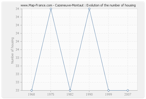 Cazeneuve-Montaut : Evolution of the number of housing