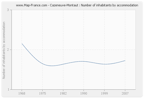 Cazeneuve-Montaut : Number of inhabitants by accommodation