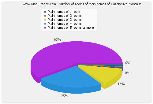 Number of rooms of main homes of Cazeneuve-Montaut