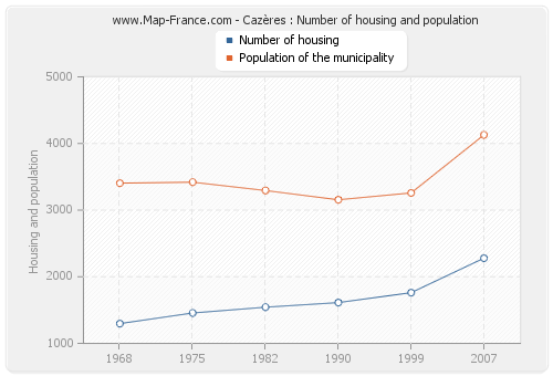 Cazères : Number of housing and population