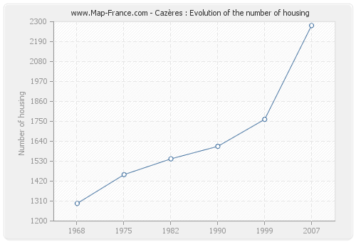 Cazères : Evolution of the number of housing