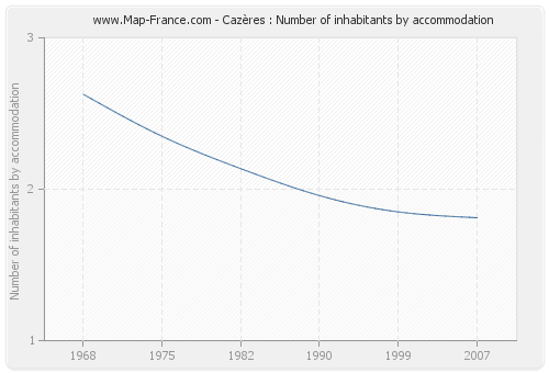Cazères : Number of inhabitants by accommodation