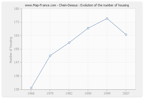 Chein-Dessus : Evolution of the number of housing