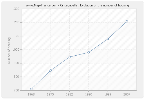 Cintegabelle : Evolution of the number of housing