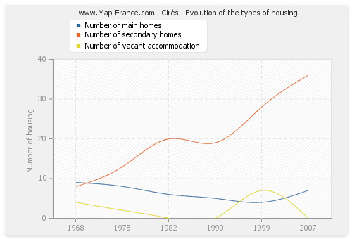 Cirès : Evolution of the types of housing
