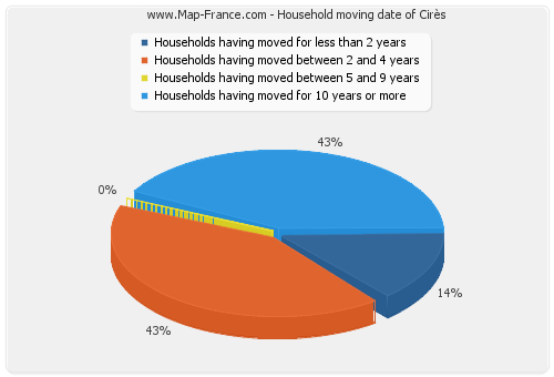 Household moving date of Cirès