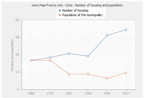 Cirès : Number of housing and population