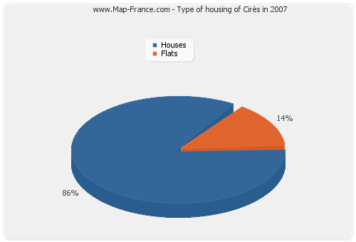 Type of housing of Cirès in 2007